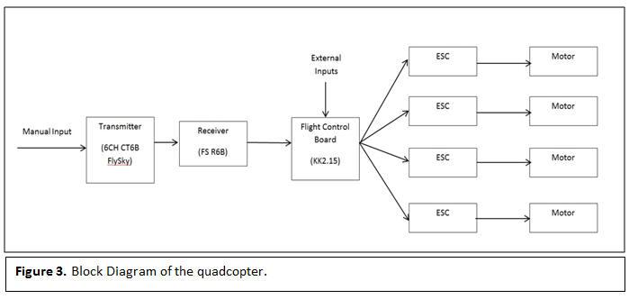 QuadcopterGrade 9 to Engineering