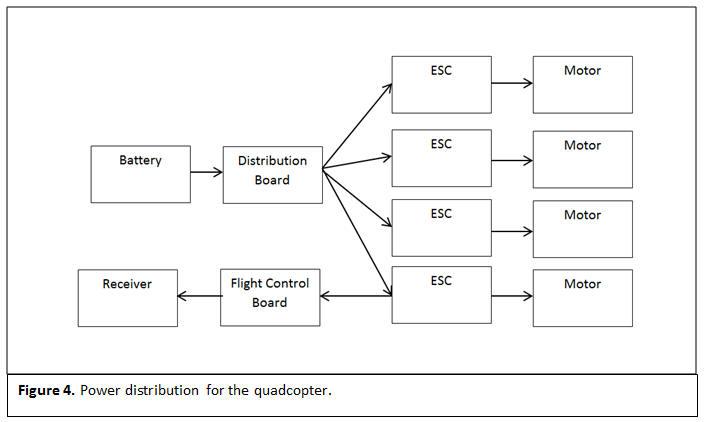 Quadcopter Block Diagram Quadcopter on